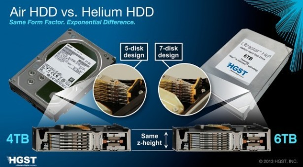 World's First Helium HDD